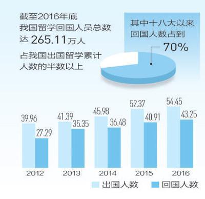 中国留学回国人员超265万,海归为什么越来越多