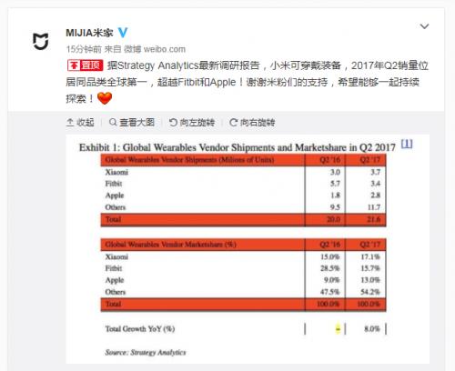 小米可穿戴设备成全球第一:出货量超苹果30%