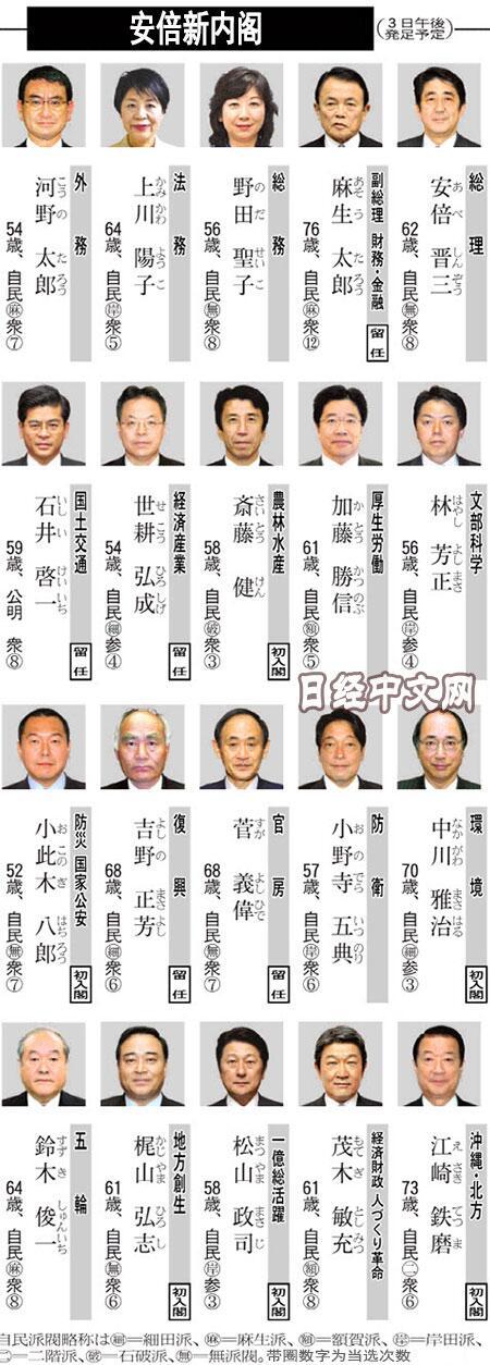 安倍新内阁成员名单确定 将于8月3日正式亮相