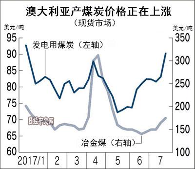 中国需求让煤炭价格上涨 或推高日本电价