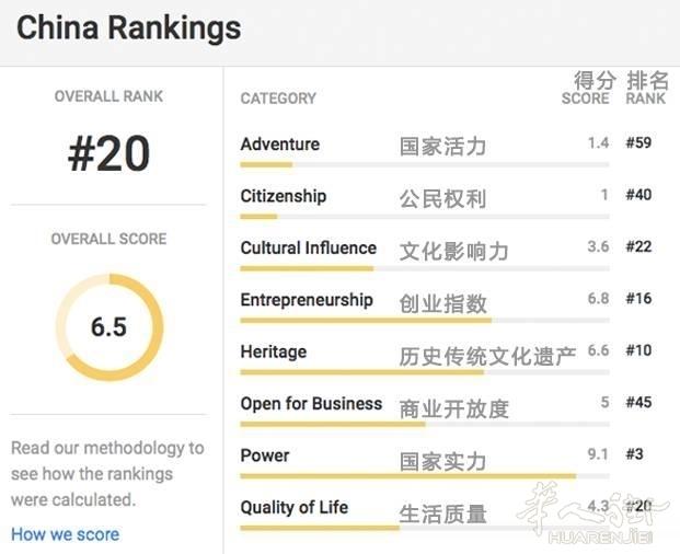 世界最好的国家,大家猜意大利中国排第几?