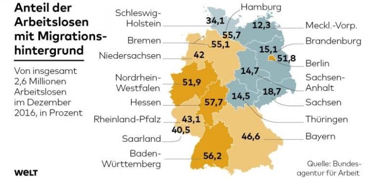 在德国西部,50%的失业人士有移民背景