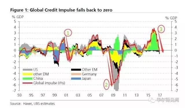 下半年全球金融危机?!这次看可能是更大的