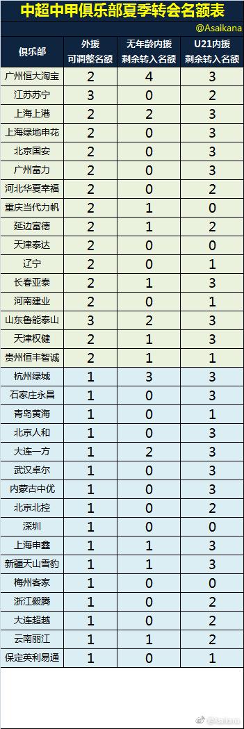 中超夏季转会窗正式开启 半数球队已无内援名额