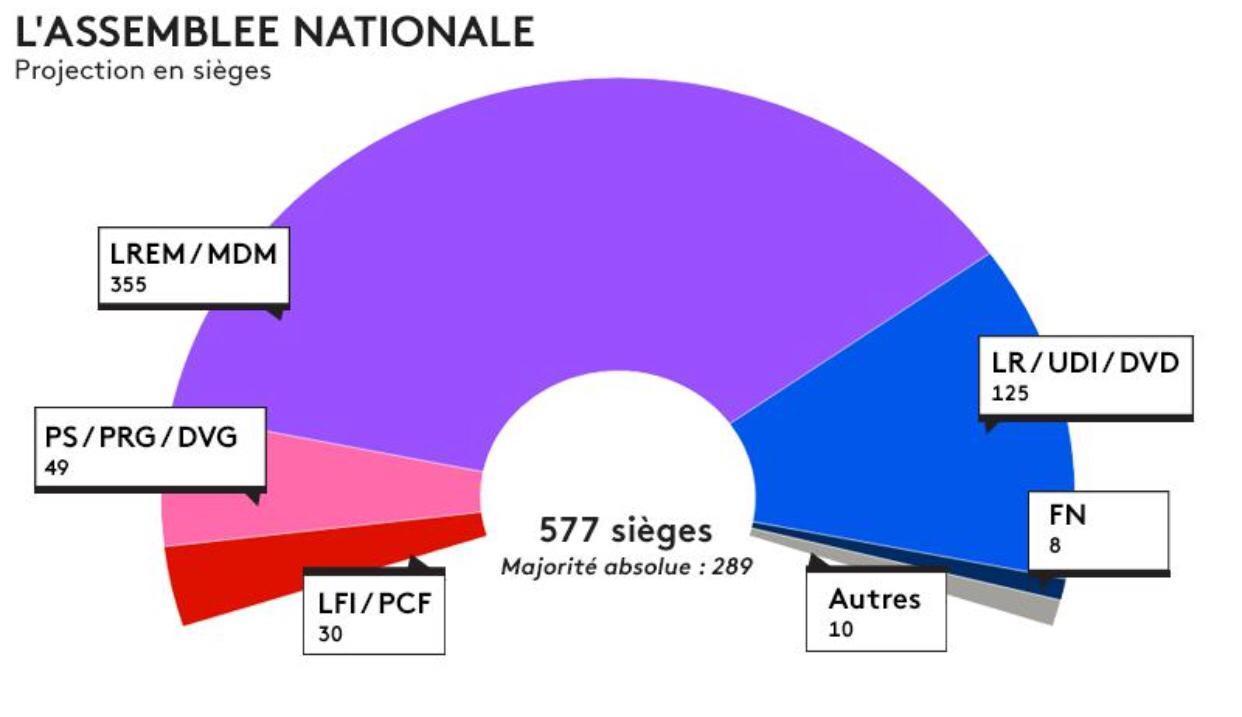 法国:出口民调显示共和国前进党无悬念成为议会选举最大赢家 ...