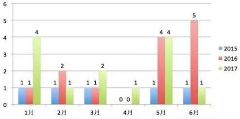 美国近半数337调查针对中国 多数中国企业应诉失败