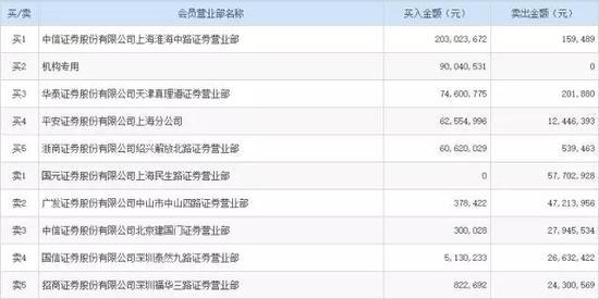 """北上资金""""开抢""""万科A 深铁账面浮盈超110亿"""