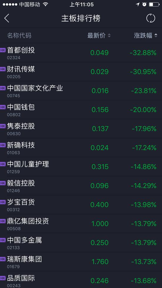 快讯:港股细价股跌幅加深 十余只个股跌幅超20%