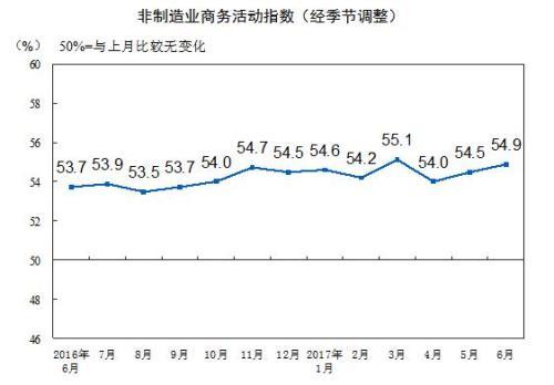 6月中国非制造业商务活动指数为54.9% 连续两个月上升