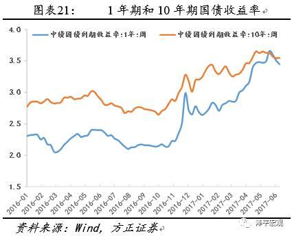 任泽平:中国货币太紧将误伤实体经济 建议宽货币