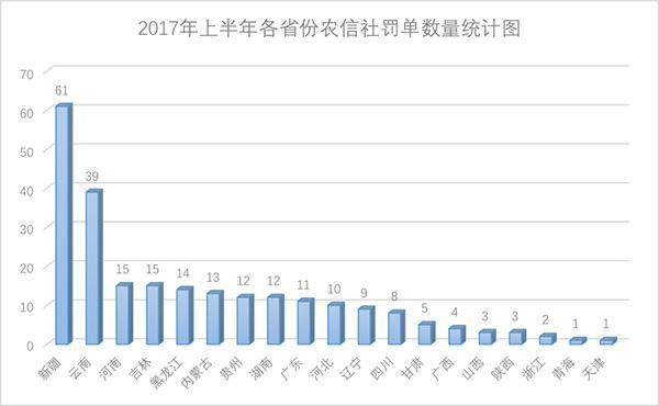 中西部农信社成违规重灾区:内部人控制乱象频发