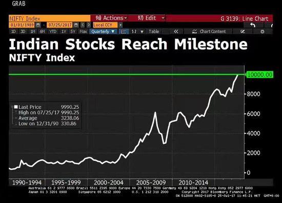 印度股市首次突破1万点 20年涨10倍!
