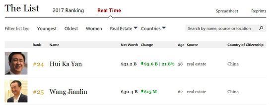 许家印身家已达到316亿美元 超越王健林成地产首富