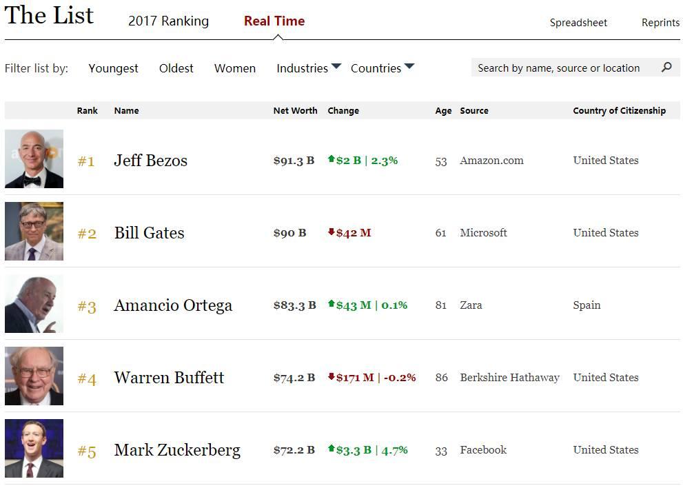 亚马逊贝佐斯短暂超盖茨成首富 5年身家增700亿美元