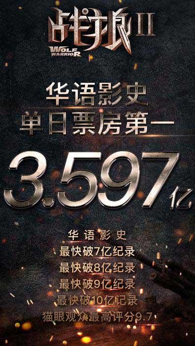 破华语影史单日票房纪录《战狼2》从国内燃到国外