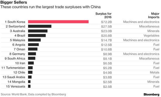 外媒:对华贸易顺差最大15国 韩国722亿美元排名第一